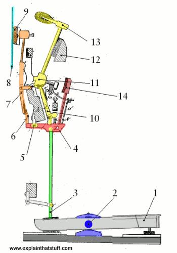 mechanic schema upright piano